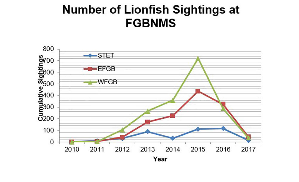 Graph of Lionfish Observations table data showing rise in number of lionfish at all three banks from 2010-2015 then steady drops through 2017
