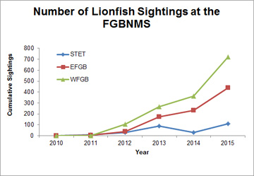 Line graphic showing rise in number of lionfish observations at all three banks within Flower Garden Banks National Marine Sanctuary from 2010-2015, with a slight decrease in sightings at Stetson Bank occurred in 2014.