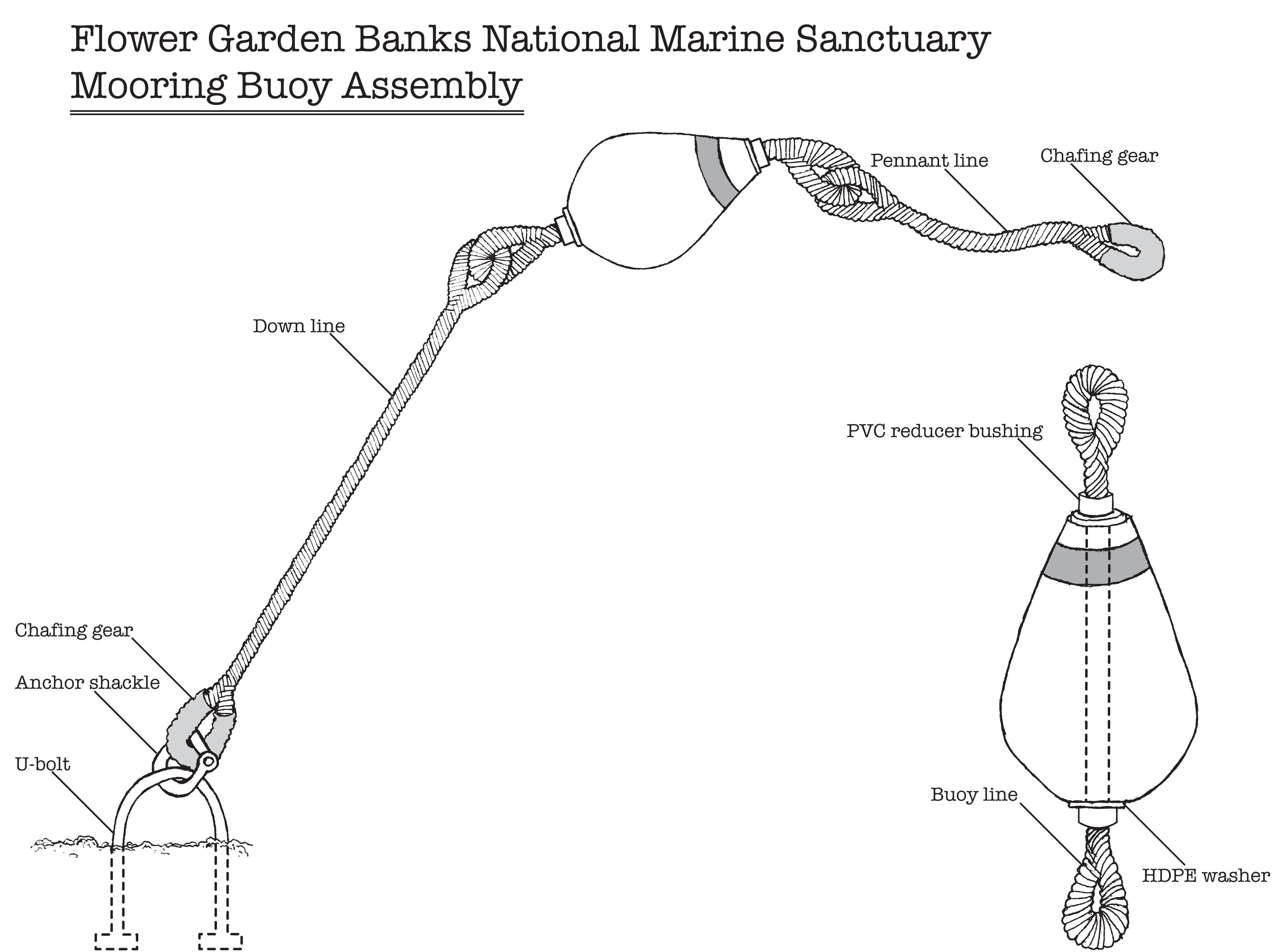 Flower Garden Banks National Marine Sanctuary Buoy And Boundary Coordinates