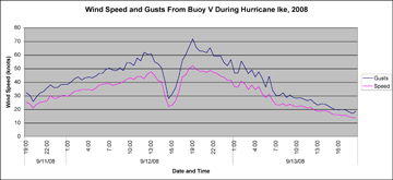 Graph of wind speeds at the sanctuary as Hurricane Ike passed over the area.
